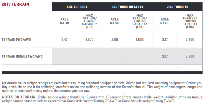 2019 GMC Terrain Towing Chart
