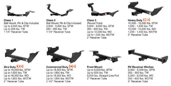 Different Trailer Hitch Classes Compared U2026