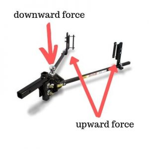 How A Weight Distributing Hitch Works