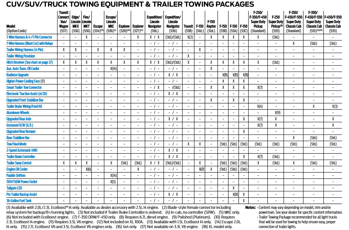 Ford and Lincoln Towing Packages 2018
