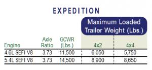2003 Towing Capacity Chart