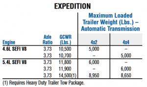 2004 Towing Capacity Chart