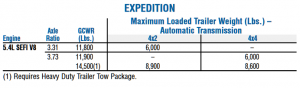 2005 Expedition Towing Capacity Chart