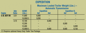 2007 Expedition Towing Capacity Chart
