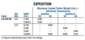 2008 Expedition Towing Capacity Chart