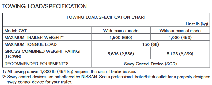 2008 to 2010 Nissan Rogue Towing Chart