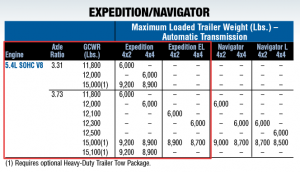 2010 Expedition Towing Capacity Chart