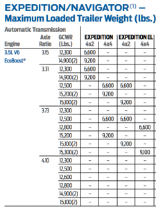 2015 Expedition Towing Capacity Chart