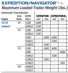 2016 Expedition Towing Capacity Chart