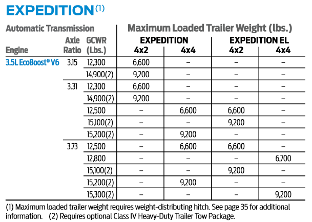 chart towing capacity expedition ford 2000 capacities letstowthat tow