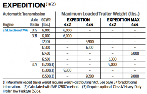 2018 Expedition Towing Capacity Chart