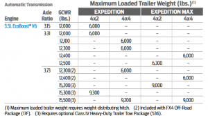 2019 Expedition Towing Capacity Chart