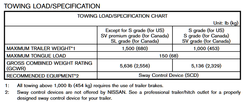 Nissan Rogue Towing Capacities 2008 To 2013