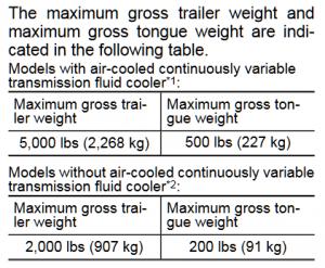 Subaru Ascent Towing Table