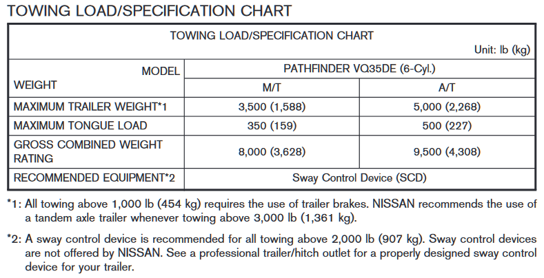 2000-2004 Nissan Pathfinder Towing Chart