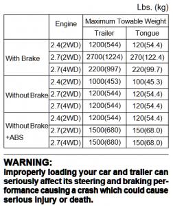 2001-2002 Hyundai Santa Fe Towing Chart