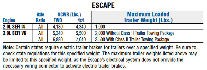 2001-2004 Ford Escape Towing Charts