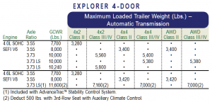 2003 Ford Explorer Towing Chart
