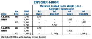 2005 Ford Explorer Towing Chart
