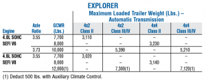 2006 Ford Explorer Towing Chart