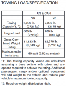 2008-2012 Nissan Pathfinder Towing Chart