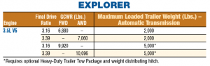 2011 Ford Explorer Towing Chart