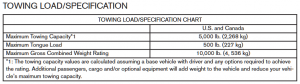 2013-2016 Nissan Pathfinder Towing Chart