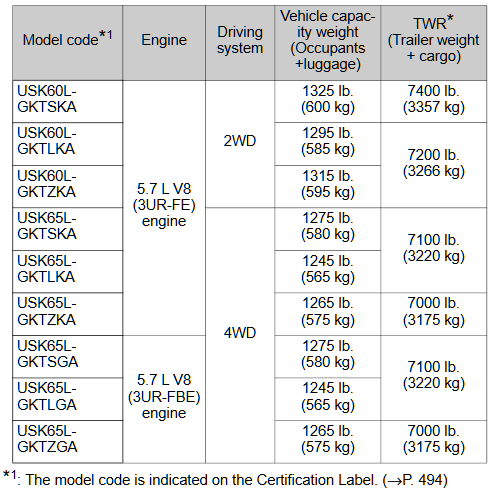 2013-2017 Sequoia Towing Chart