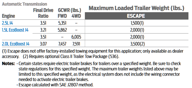 towing ford escape capacities chart 2001 charts