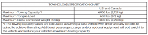 2017-2019 Nissan Pathfinder Towing Chart