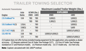 2020 Ford Explorer Towing Chart