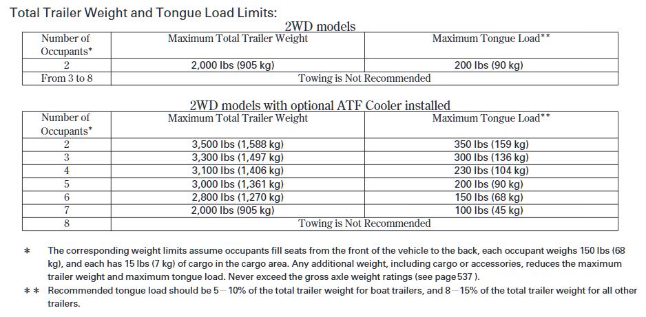 2012 2WD Honda Pilot Towing Chart