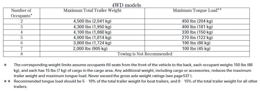 2012 4WD Honda Pilot Towing Chart