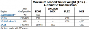 2012 Ford Flex Towing Chart