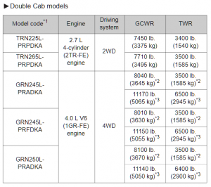2013 Double Cab Tacoma Towing Chart