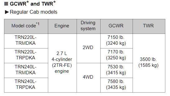 2013 Regular Cab Tacoma Towing Chart