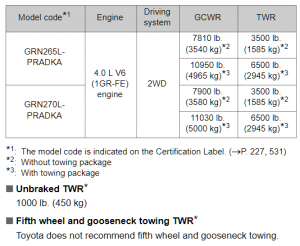 2014 Double Cab Tacoma Towing Chart 2