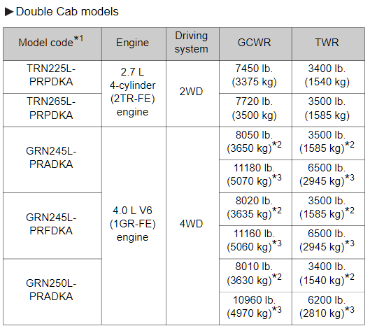 2014 Double Cab Tacoma Towing Chart