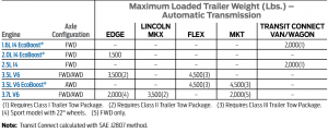 2014 Ford Flex Towing Chart