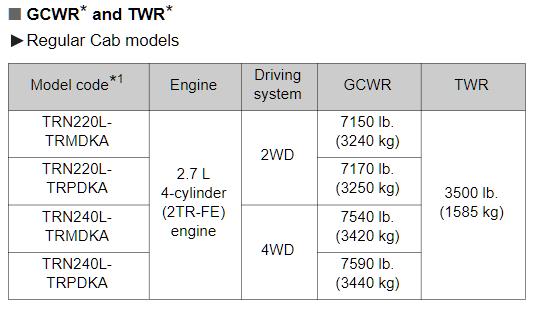 2014 Regular Cab Tacoma Towing Chart