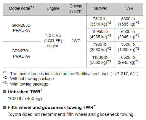 2015 Double Cab Tacoma Towing Chart 2