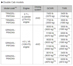2015 Double Cab Tacoma Towing Chart