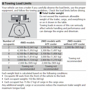 2015 Honda Pilot Towing Chart