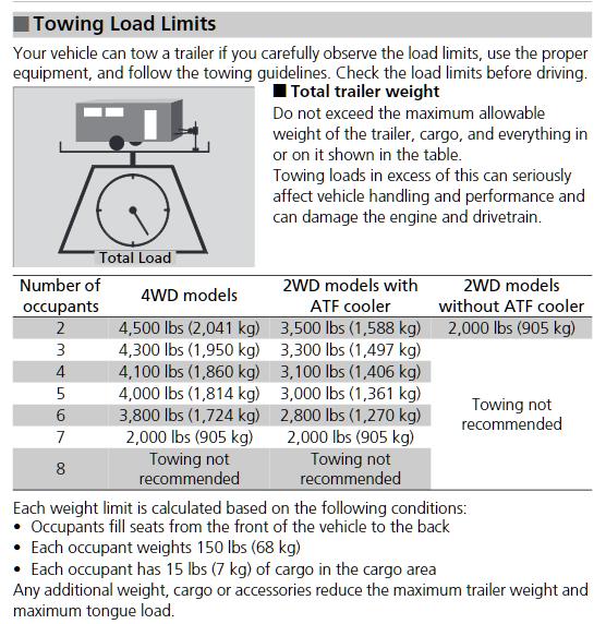 2015 Honda Pilot Towing Chart