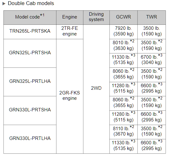 2017 Double Cab 2WD Tacoma Towing Chart