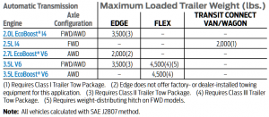 2017 Ford Flex Towing Chart