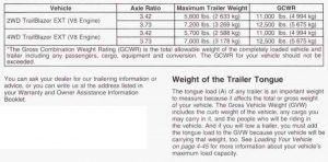 2003 Chevy Trailblazer Towing Chart 2