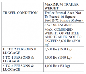 2005 Chrysler Pacifica Towing Chart