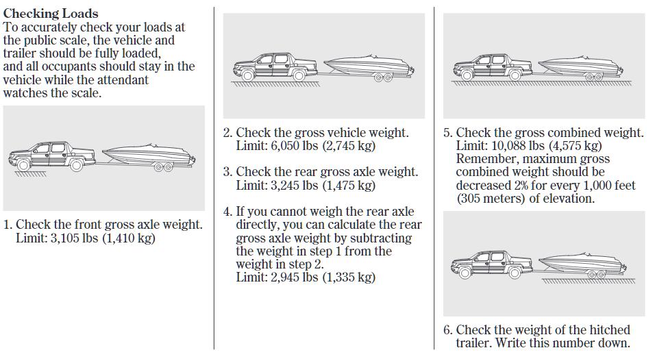 2006 2014 Honda Ridgeline Weight Chart