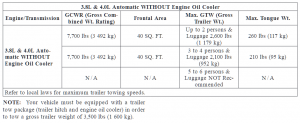 2008 Chrysler Pacifica Towing Chart 2